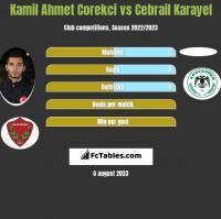 Kamil Ahmet Corekci vs Cebrail Karayel h2h player stats