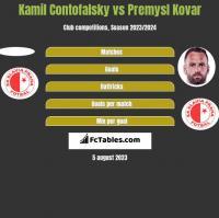 Kamil Contofalsky vs Premysl Kovar h2h player stats