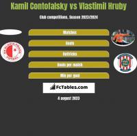 Kamil Contofalsky vs Vlastimil Hruby h2h player stats