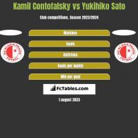 Kamil Contofalsky vs Yukihiko Sato h2h player stats