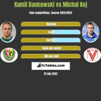 Kamil Dankowski vs Michal Koj h2h player stats