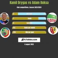 Kamil Drygas vs Adam Buksa h2h player stats