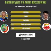 Kamil Drygas vs Adam Ryczkowski h2h player stats