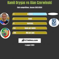 Kamil Drygas vs Alan Czerwiński h2h player stats