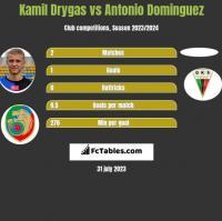 Kamil Drygas vs Antonio Dominguez h2h player stats