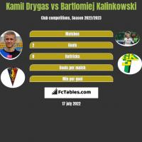 Kamil Drygas vs Bartlomiej Kalinkowski h2h player stats