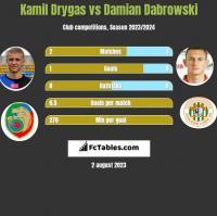 Kamil Drygas vs Damian Dąbrowski h2h player stats