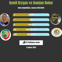 Kamil Drygas vs Damjan Bohar h2h player stats