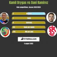 Kamil Drygas vs Dani Ramirez h2h player stats