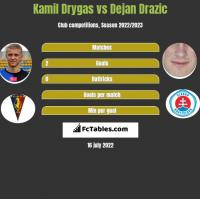 Kamil Drygas vs Dejan Drazic h2h player stats