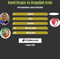 Kamil Drygas vs Dragoljub Srnic h2h player stats