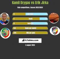Kamil Drygas vs Erik Jirka h2h player stats