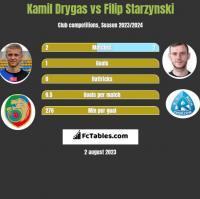 Kamil Drygas vs Filip Starzyński h2h player stats