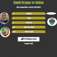 Kamil Drygas vs Guima h2h player stats