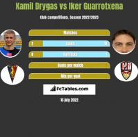 Kamil Drygas vs Iker Guarrotxena h2h player stats