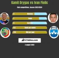 Kamil Drygas vs Ivan Fiolic h2h player stats