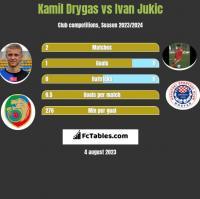 Kamil Drygas vs Ivan Jukic h2h player stats