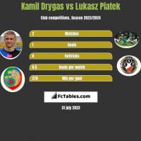 Kamil Drygas vs Lukasz Piatek h2h player stats