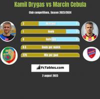 Kamil Drygas vs Marcin Cebula h2h player stats