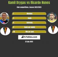 Kamil Drygas vs Ricardo Nunes h2h player stats