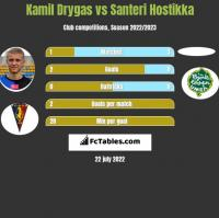 Kamil Drygas vs Santeri Hostikka h2h player stats