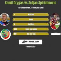 Kamil Drygas vs Srdjan Spiridonovic h2h player stats