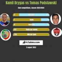 Kamil Drygas vs Tomas Podstawski h2h player stats