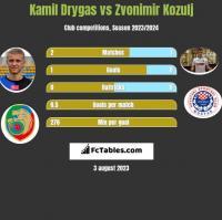 Kamil Drygas vs Zvonimir Kozulj h2h player stats