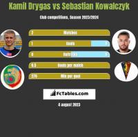 Kamil Drygas vs Sebastian Kowalczyk h2h player stats