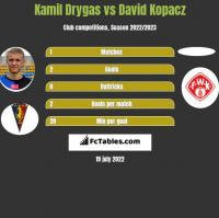 Kamil Drygas vs David Kopacz h2h player stats