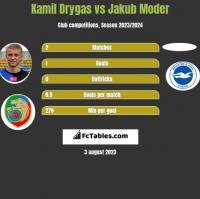 Kamil Drygas vs Jakub Moder h2h player stats