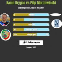Kamil Drygas vs Filip Marchwinski h2h player stats