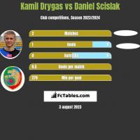 Kamil Drygas vs Daniel Scislak h2h player stats