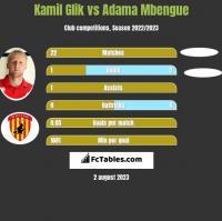 Kamil Glik vs Adama Mbengue h2h player stats