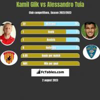 Kamil Glik vs Alessandro Tuia h2h player stats