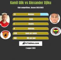 Kamil Glik vs Alexander Djiku h2h player stats