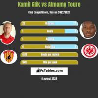 Kamil Glik vs Almamy Toure h2h player stats