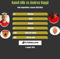 Kamil Glik vs Andrea Raggi h2h player stats