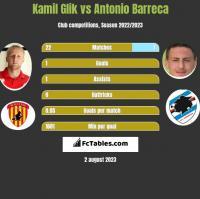 Kamil Glik vs Antonio Barreca h2h player stats