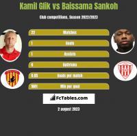 Kamil Glik vs Baissama Sankoh h2h player stats