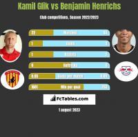 Kamil Glik vs Benjamin Henrichs h2h player stats