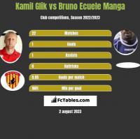 Kamil Glik vs Bruno Ecuele Manga h2h player stats