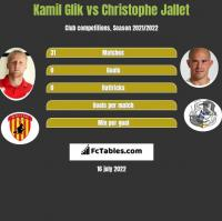 Kamil Glik vs Christophe Jallet h2h player stats