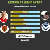 Kamil Glik vs Damien Da Silva h2h player stats