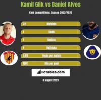 Kamil Glik vs Daniel Alves h2h player stats