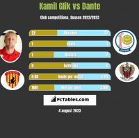 Kamil Glik vs Dante h2h player stats