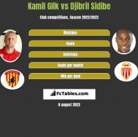 Kamil Glik vs Djibril Sidibe h2h player stats