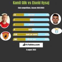 Kamil Glik vs Elseid Hysaj h2h player stats