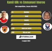 Kamil Glik vs Emmanuel Imorou h2h player stats