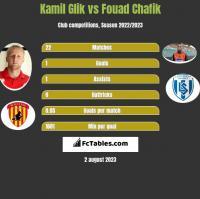 Kamil Glik vs Fouad Chafik h2h player stats